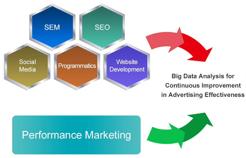 Digital Marketing Performance Marketing e-Marketing | DIGICOM
